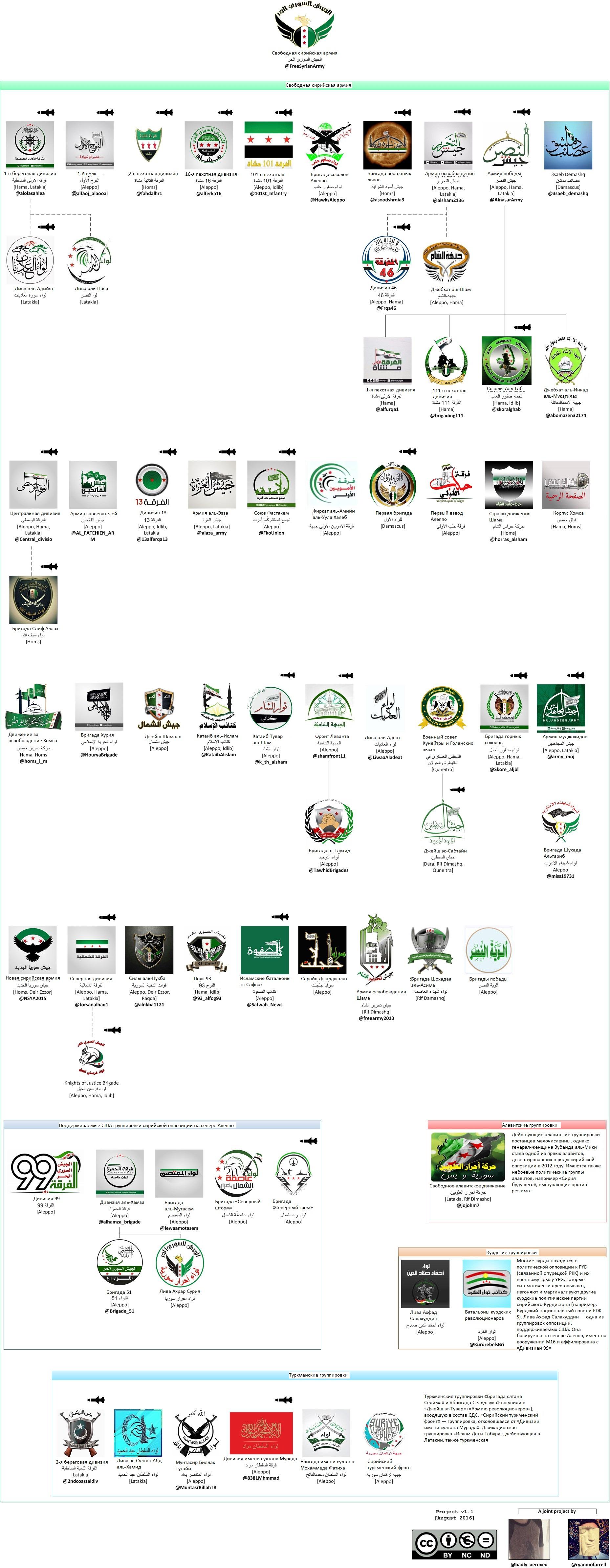 Все группировки Свободной сирийской армии, относящиеся в центральной, северной и восточной части Сирии, не относящиеся к «Южному фронту». Изображением ракеты отмечены группировки, которым поставляются противотанковые комплексы BGM-71 TOW.