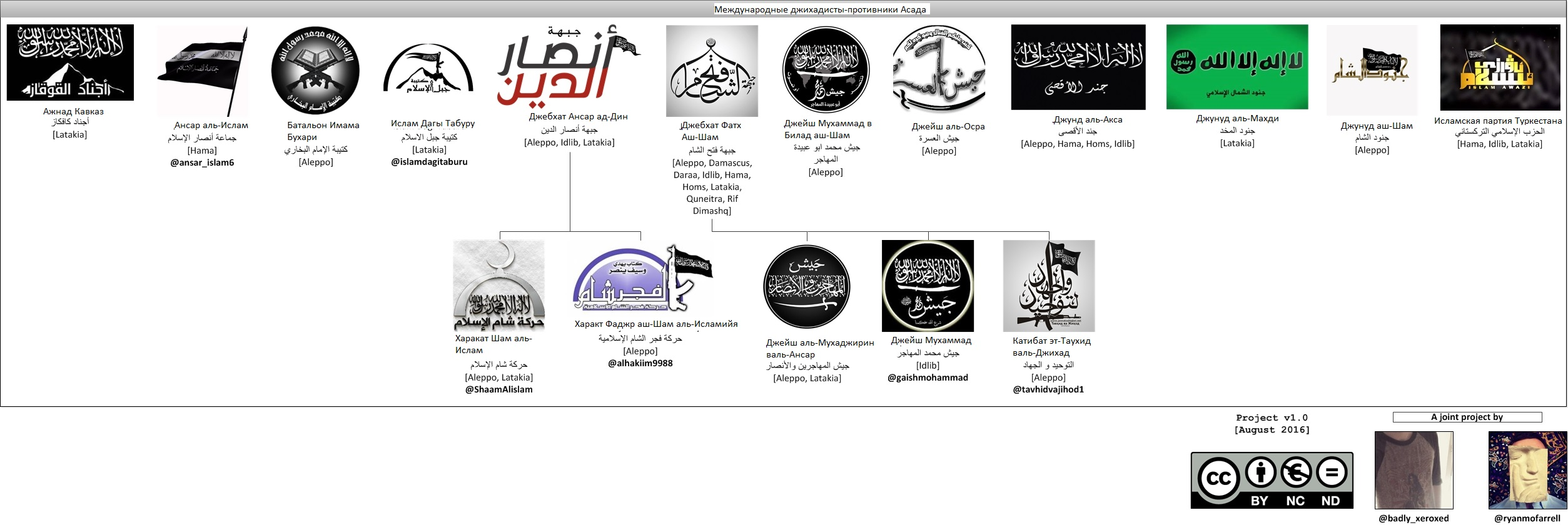 Все международные джихадисты, участвующие в гражданской войне в Сирии