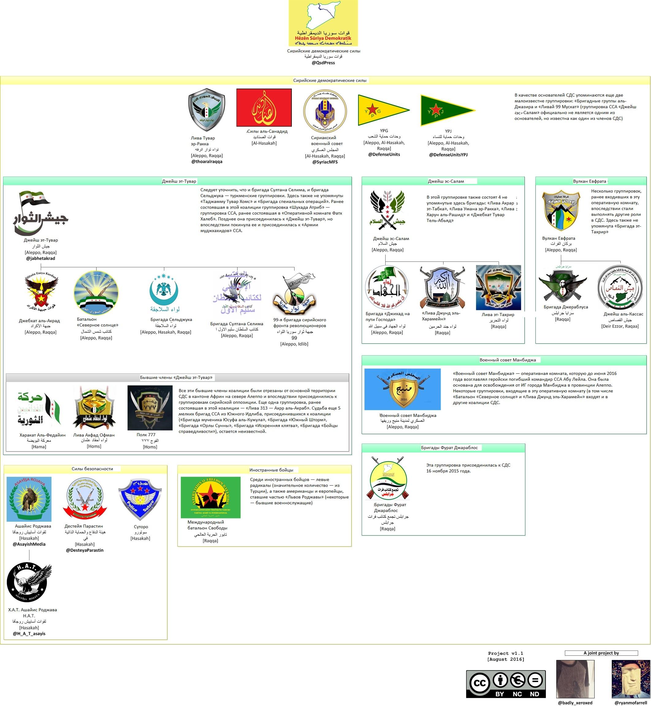 Все известные действующие и бывшие группировки СДС