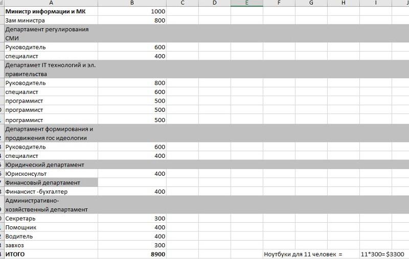 Расходы на персонал со второго листа таблицы