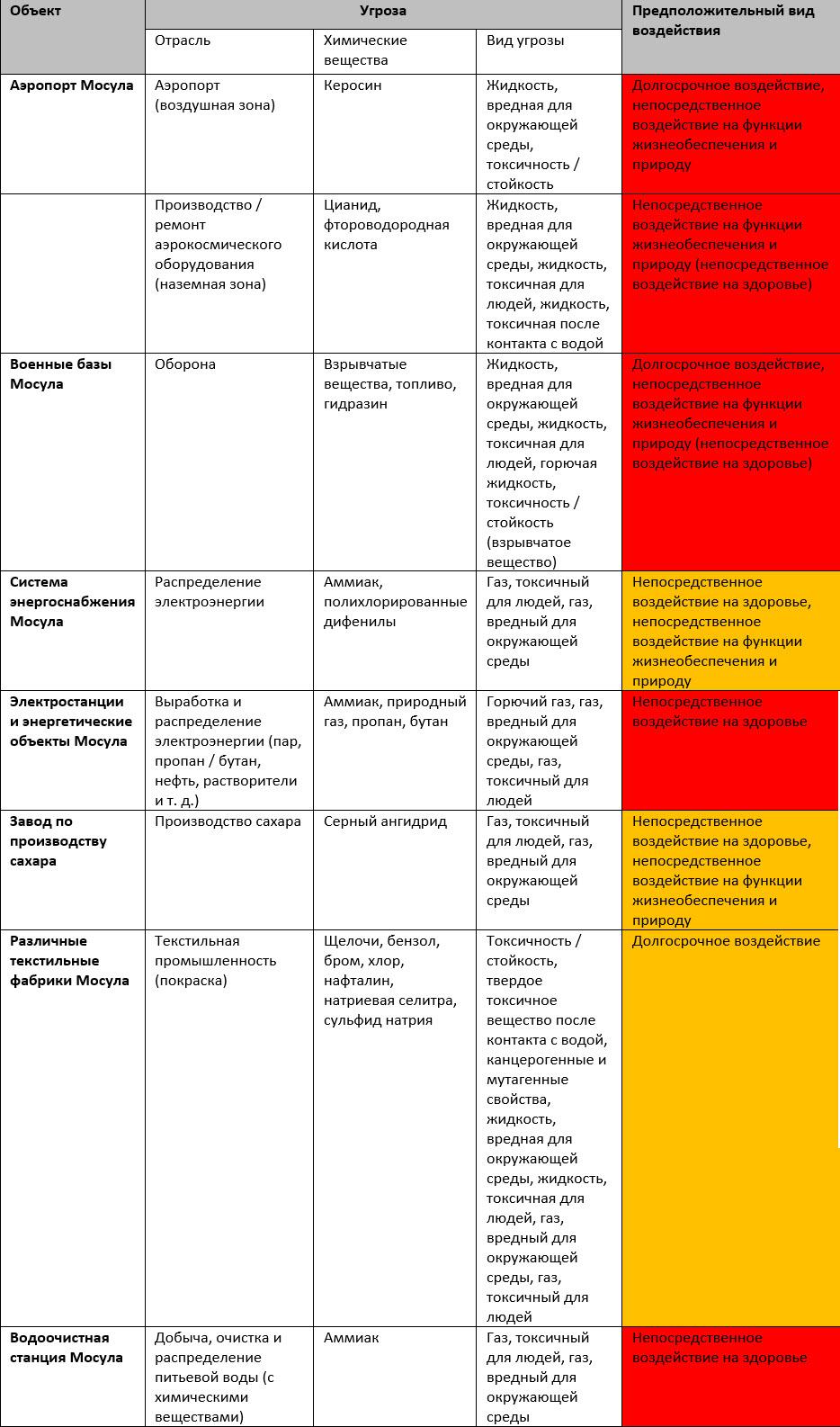 Инструмент идентификации опасных веществ, ситуация в городе Мосул