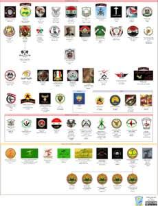 Гражданская война в Сирии: лояльные Асаду группировки и шиитские джихадистские формирования