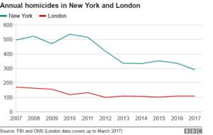 Ложь, наглая ложь и статистика: почему уровень убийств в Лондоне не выше, чем в Нью-Йорке